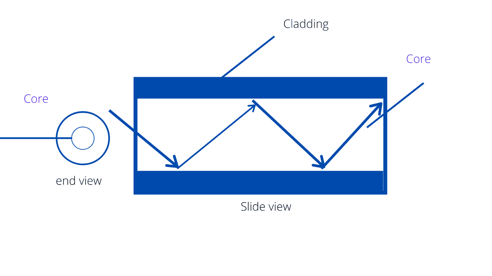 Working of Optical Fiber