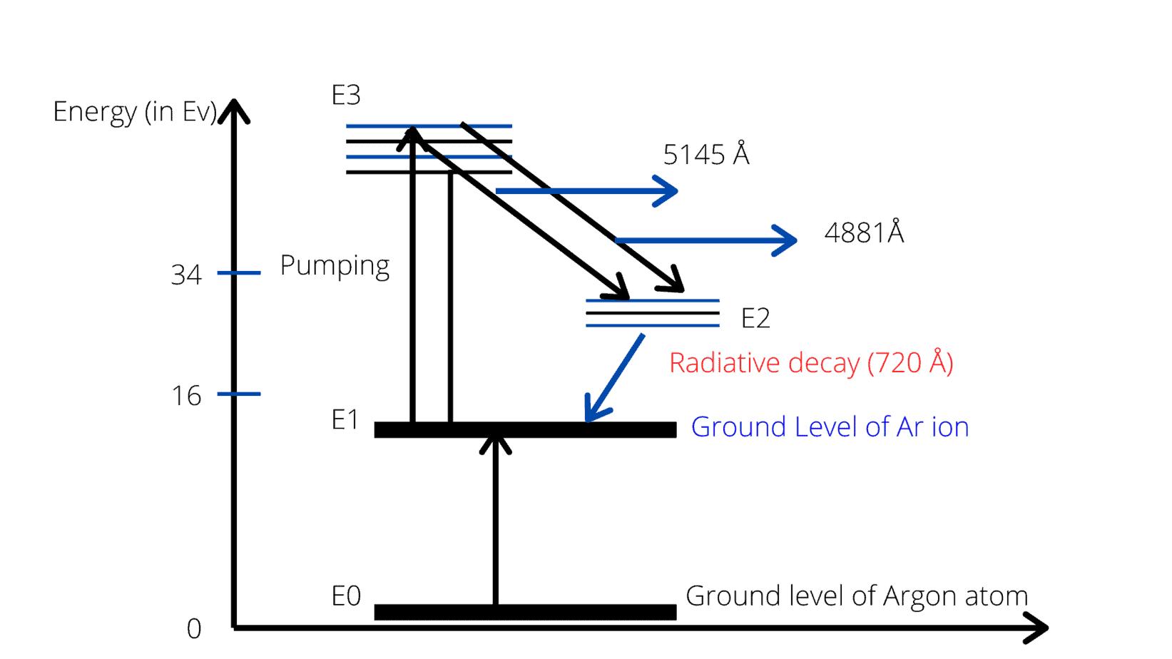 Argon ion laser
