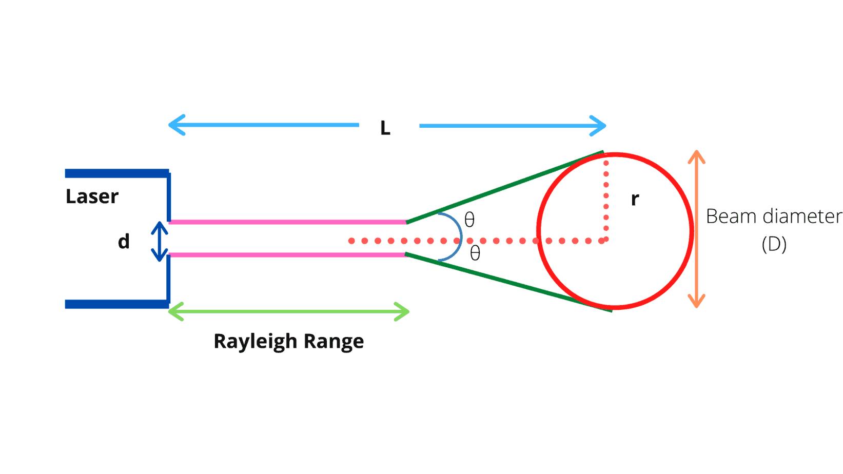 characteristics of laser