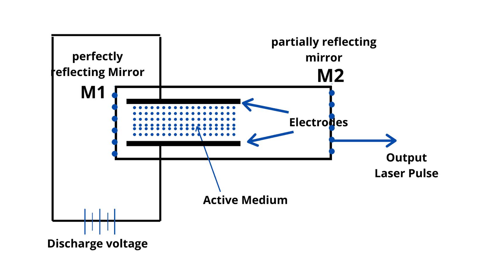 Nitrogen Laser