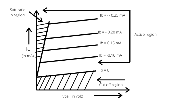 input and output characteristics of common emitter configuration