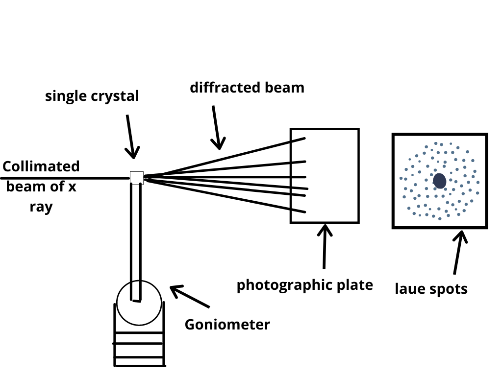 X-ray Diffraction Analysis Principle Instrument and Applications