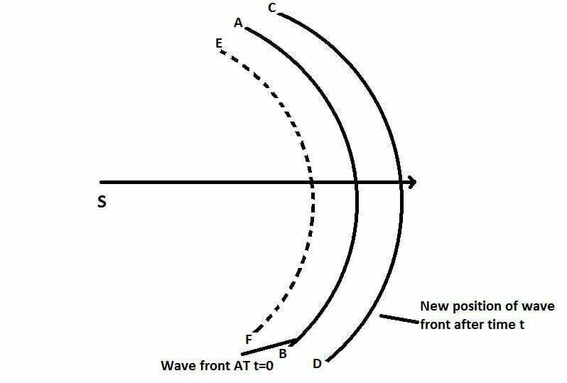 huygens principle of secondary wavelets
