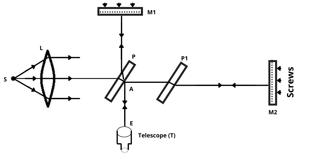 Michelson Interferometer Construction and working