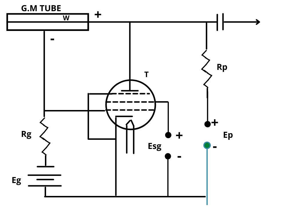 GM counter working and construction
