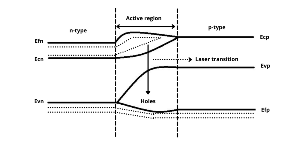 Semiconductor Laser Construction and Working