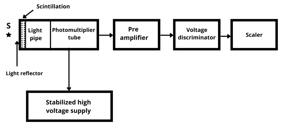 Scintillation Counter Principle Construction and Working