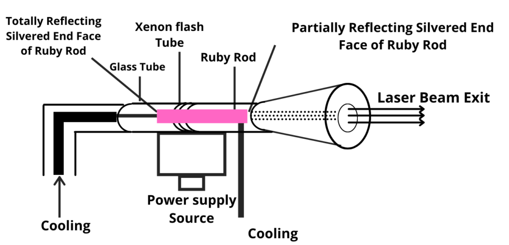 Ruby laser construction and working