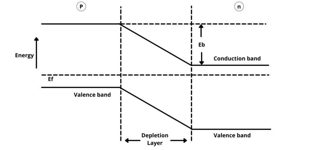 pn junction diode