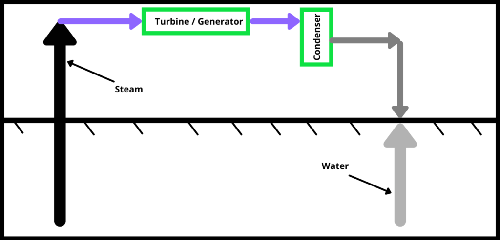 How is Geothermal Energy Generated
