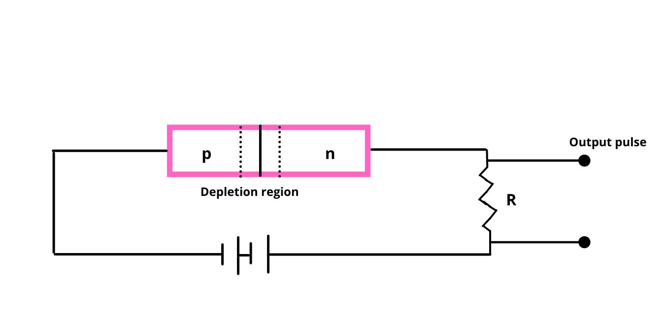 Semiconductor Detector