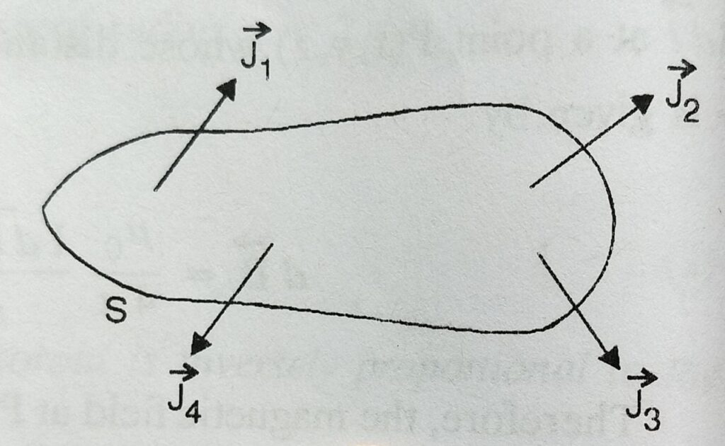 Divergence and curl of magnetic field